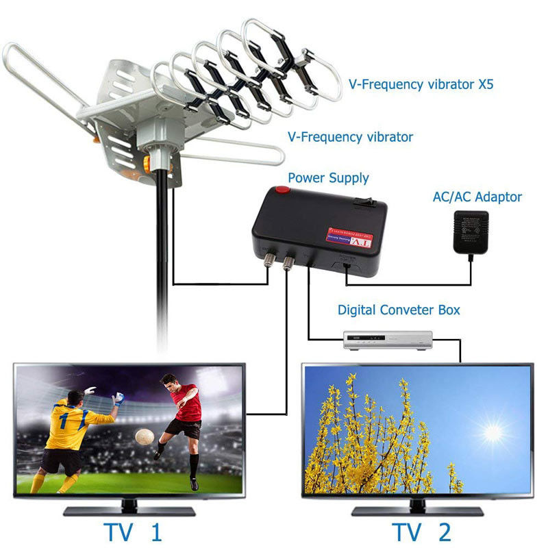 Outdoor 150 Mile Motorized 360 Degree Rotation OTA Amplified HD TV Antenna - UHF/VHF/1080P Channels Wireless Remote cont